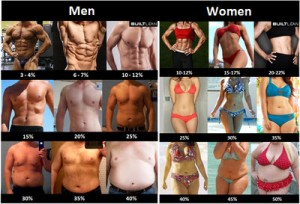 7.Women and men are made to look perfect